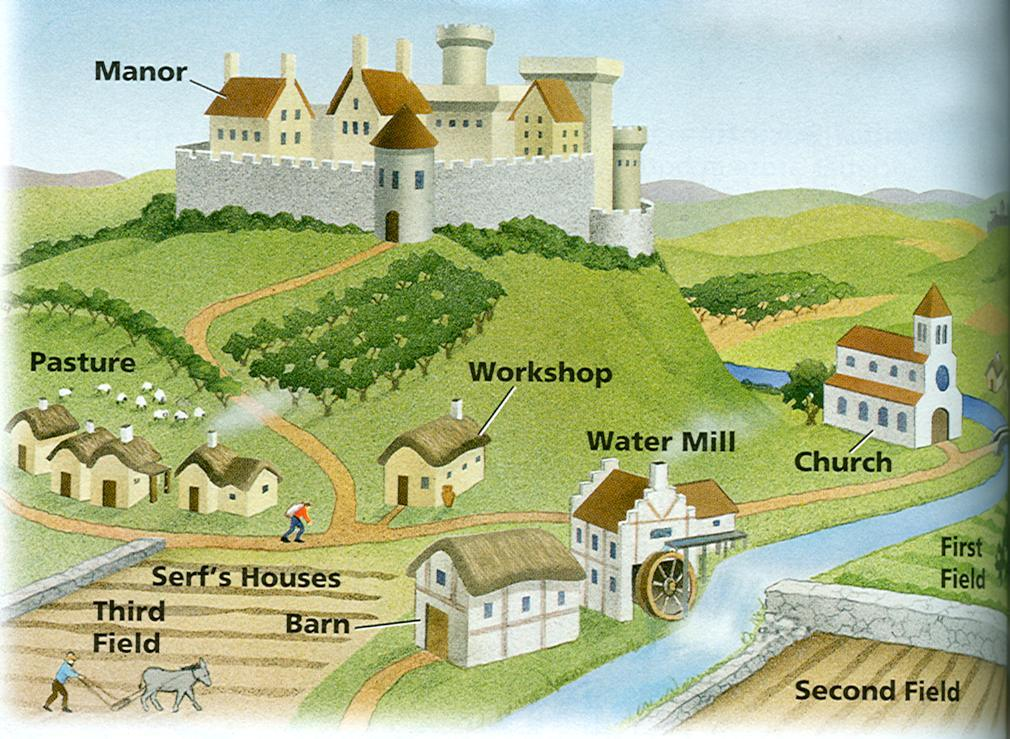 History clipart medieval manor #3