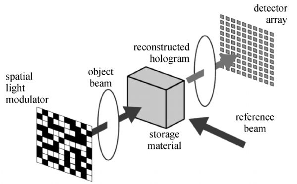 Hologram clipart recording data Storage holographic in Fig data