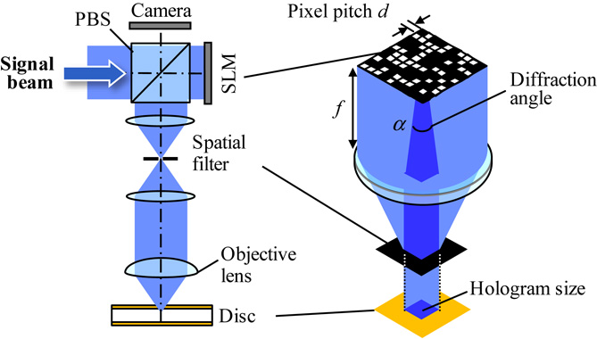 Hologram clipart recording data Storage multiplexing holographic Practical resolution