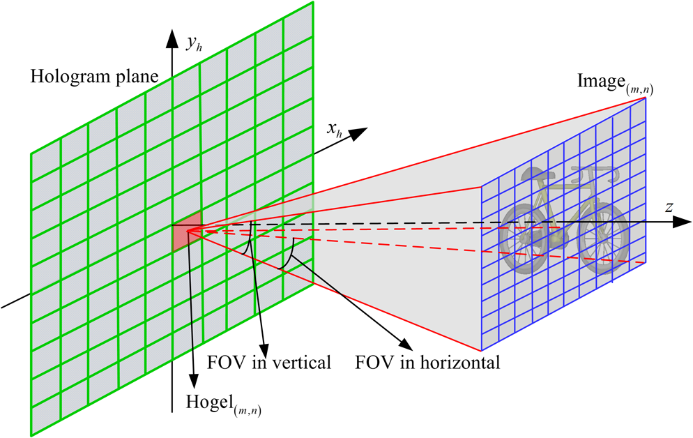 Hologram clipart research method Table frequency  FOV method