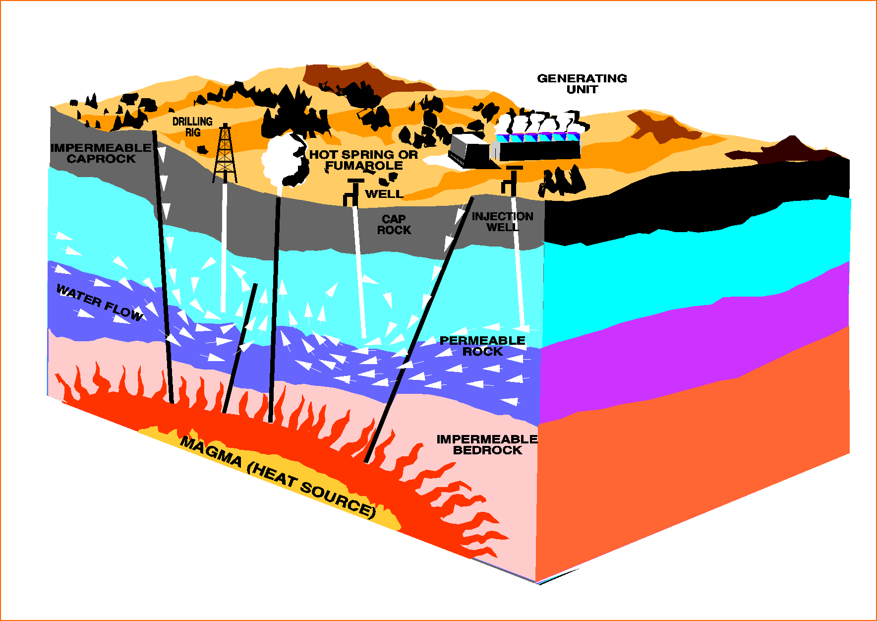 Hot Springs clipart geothermal In (2) Energy Sources Renewable