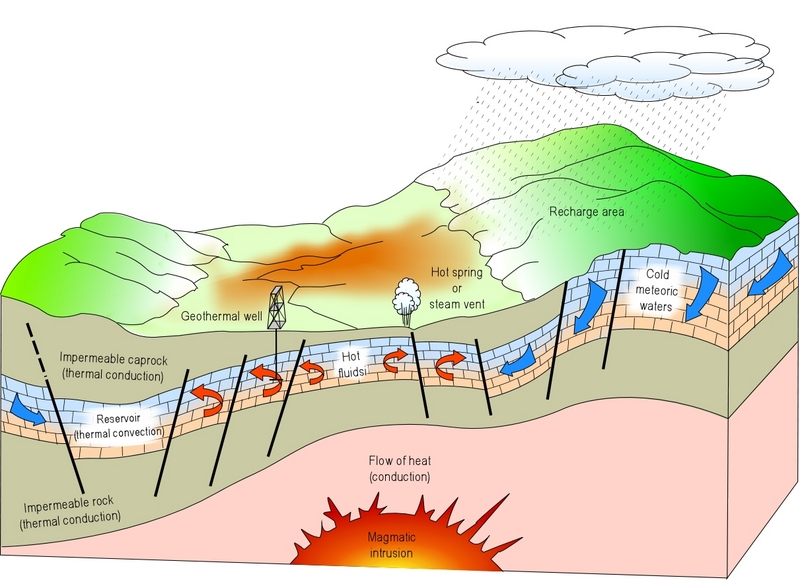 Hot Springs clipart geothermal Geothermal out geothermal Renewable Geothermal