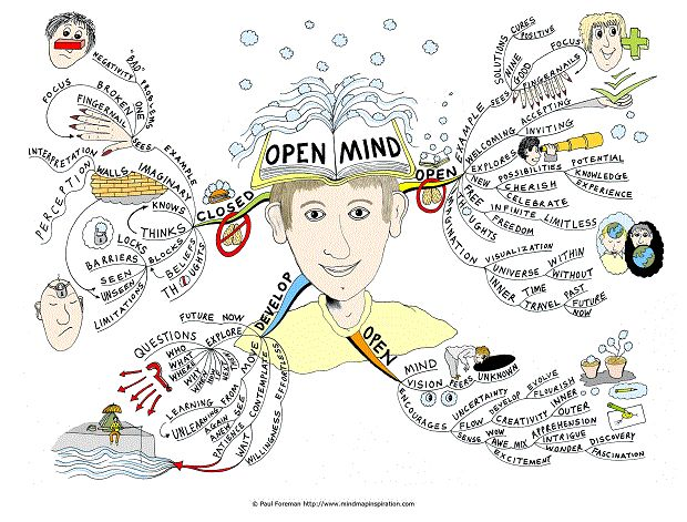 Imagination clipart healthy mind Images Pinterest Map best Mind