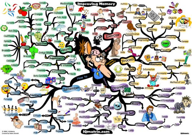 Imagination clipart healthy mind Presents with Enhancement mind workings