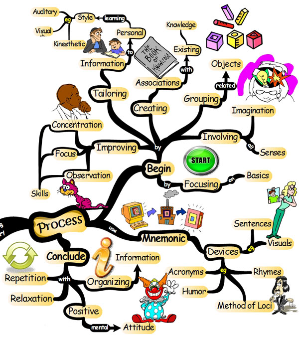 Imagination clipart healthy mind Mapping Pinterest blog mindfulness the