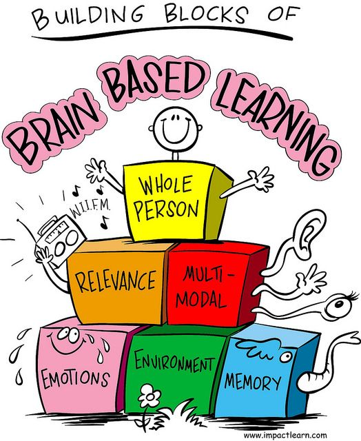 Brain clipart student learning Find based School 25+ on