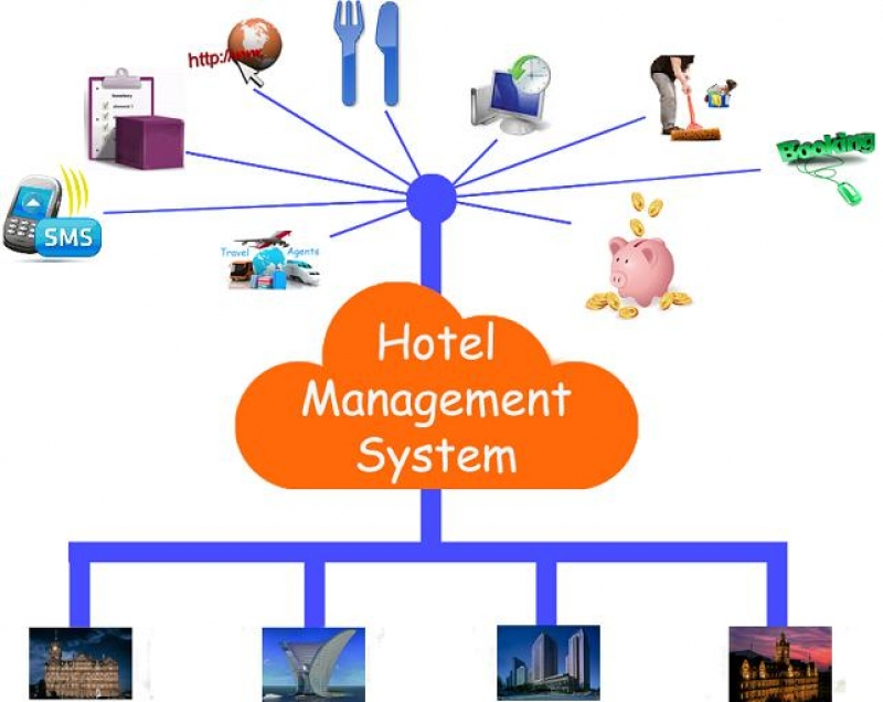 Inn clipart hotel management Hotel  Management System Alameen
