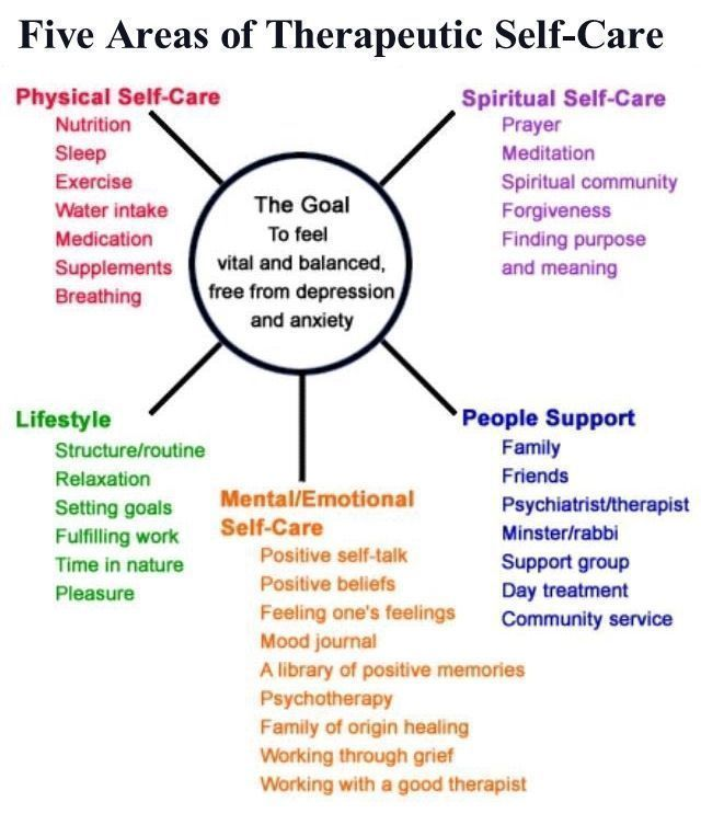 Inspirational clipart self help group Self Care best images Image