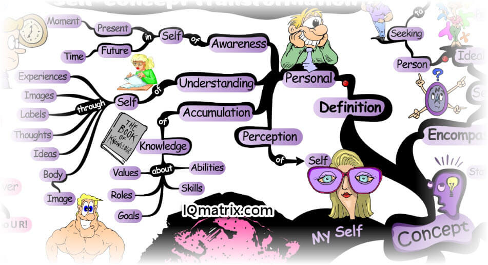Knowledge clipart healthy mind What  of Need Self