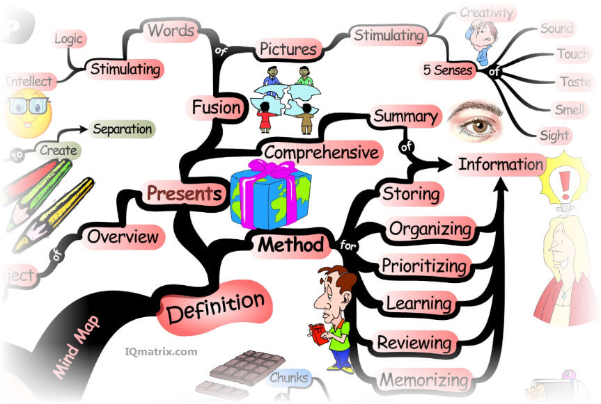 Knowledge clipart healthy mind Complete a to What How