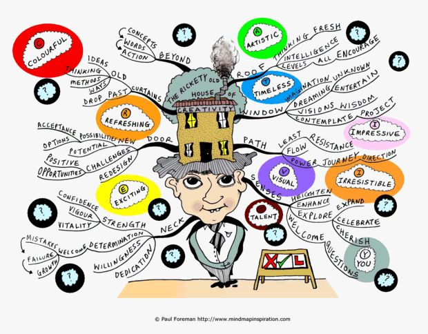 Knowledge clipart mind map Mind Education of Paul on
