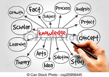 Knowledge clipart mind map  concept Knowledge map csp25958445