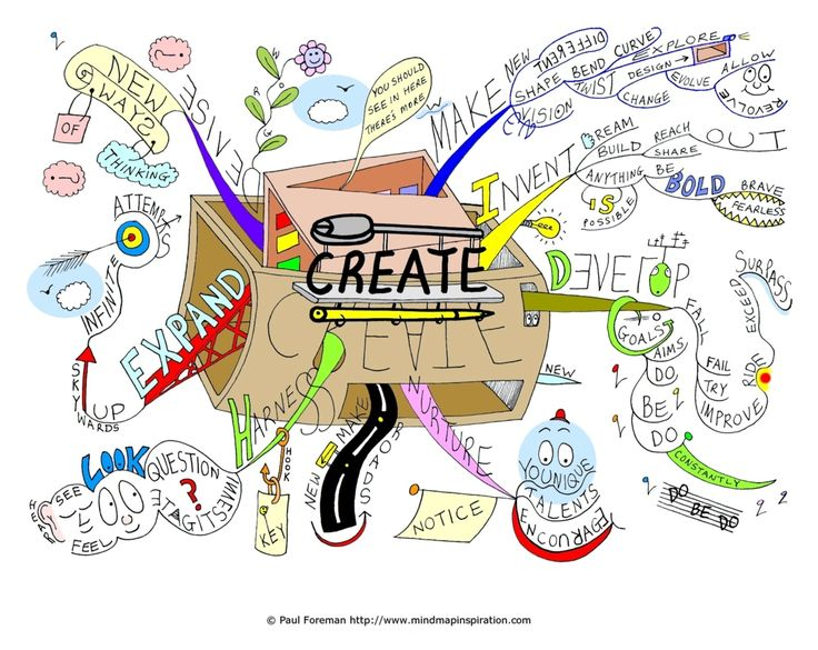 Knowledge clipart mind map Best on mind Ed Pin