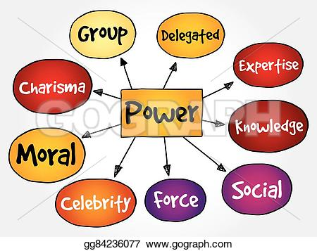 Knowledge clipart mind map Power gg84236077 Vector concept Power