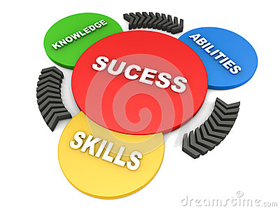 Knowledge clipart technical skill Skills And Ability Know clipart: