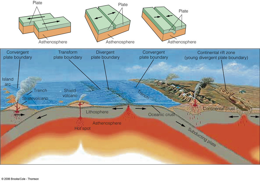 Lava clipart plate tectonic Other PlateBoundaries jpg plates these