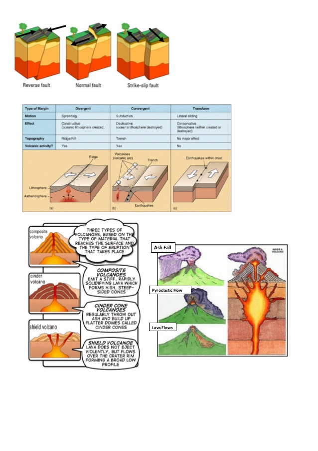 Lava clipart plate tectonic Tectonics Review: Lava and Volcanoes