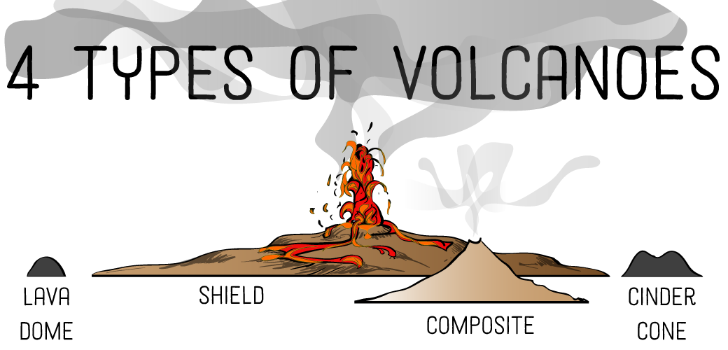 Volcano clipart cinder 4 Types Owlcation of Photos)