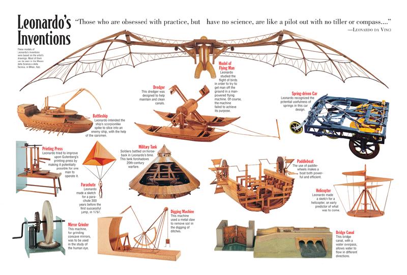 Leonardo Da Vinci clipart Leonardo Da Vinci Inventions Vinci Kids Leonardo da Vinci