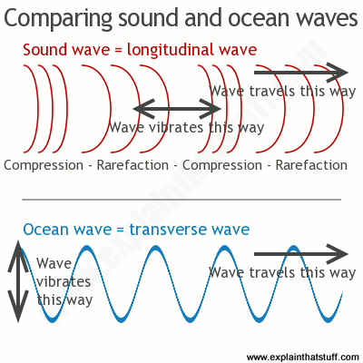 Singer clipart science sound Ocean how they waves comparing