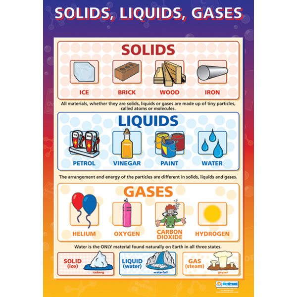 Liquid clipart gas Liquids Chart Teach Solids Rapid