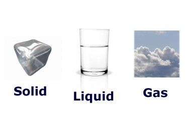 Liquid clipart solid And Clipart Art Free Gases