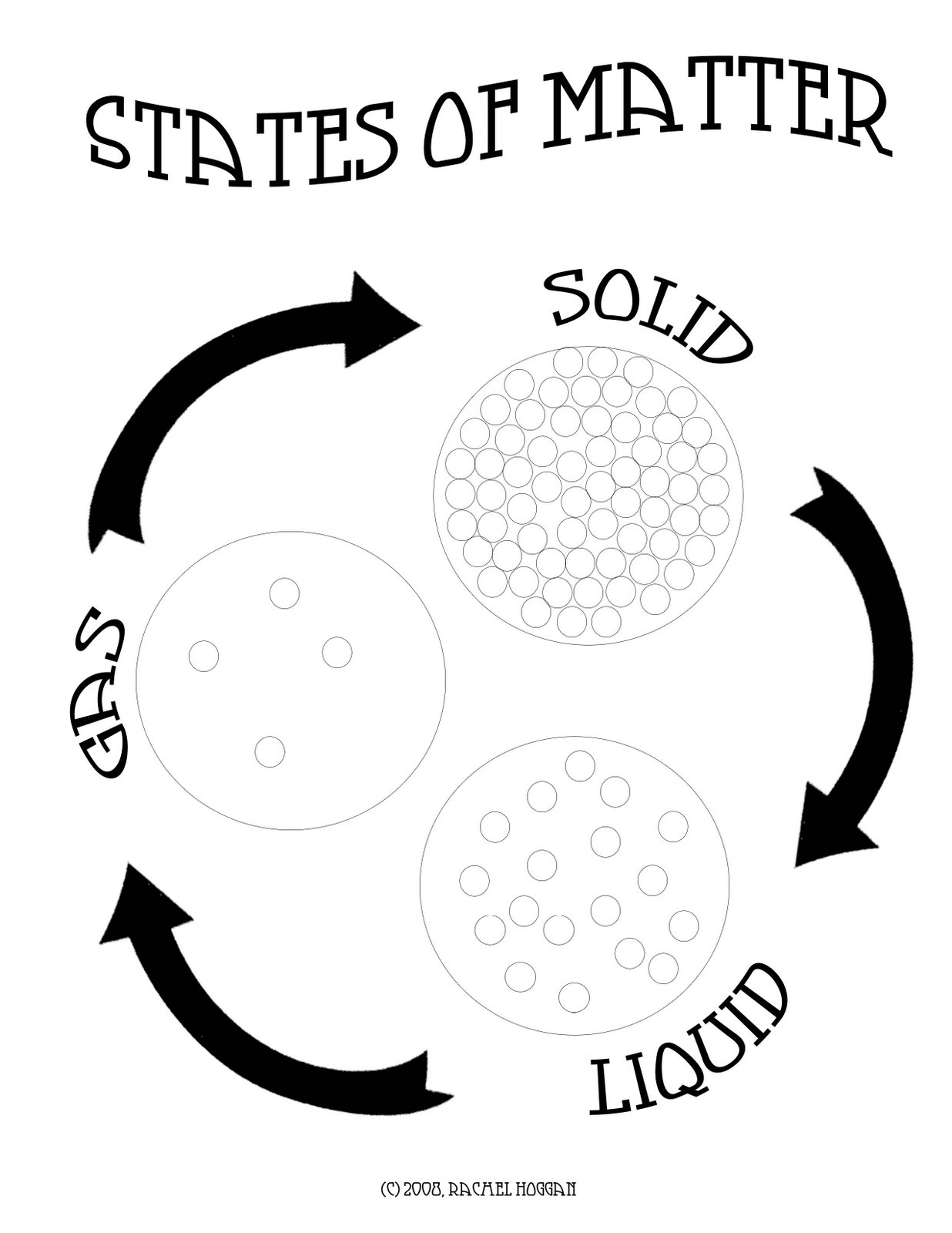 Liquid clipart state matter Lesson Plan: States An error