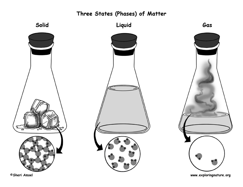 Liquid clipart state matter Solids of Matter – Phases