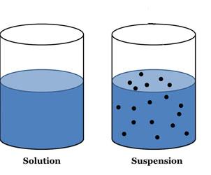 Liquid clipart suspension Jpg that mechanical A mixture