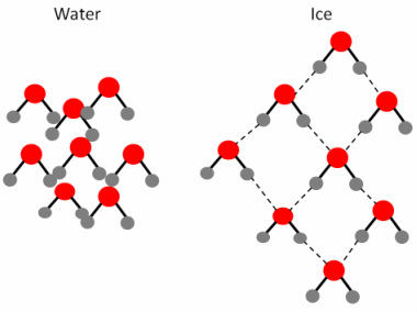 Liquid clipart water molecule Is liquid these water when