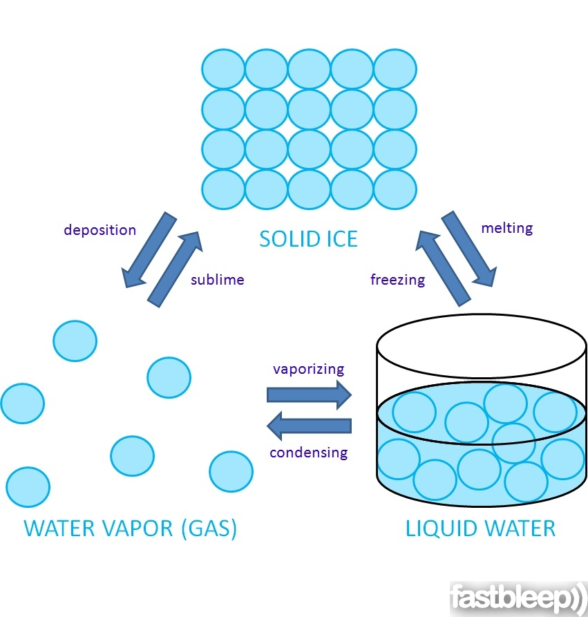 Liquid clipart water molecule Water in solid ice water