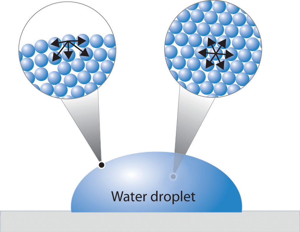 Waterdrop clipart physical property #13