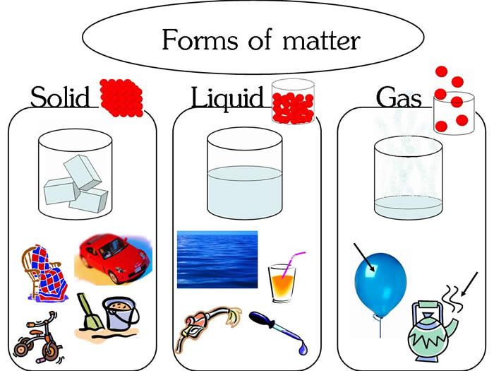 Liquid clipart water molecule Liquid solids liquids and Water
