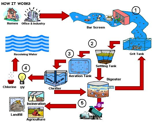 Fawcet clipart water treatment Treatment 36 wastewater images Pinterest