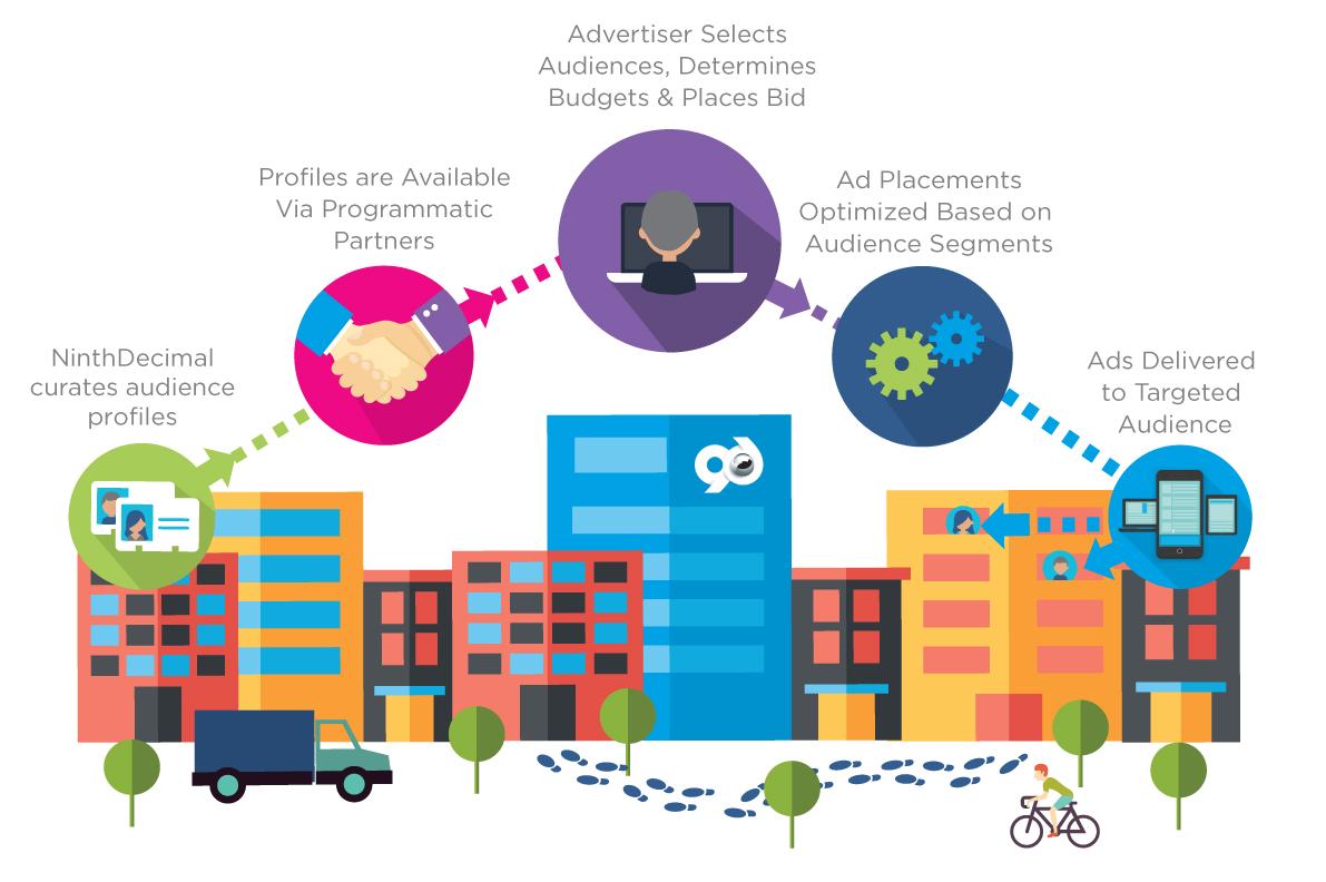 Loading clipart partner work  Partners Mobile Our Marketing
