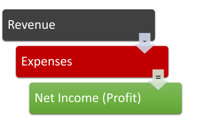 Loss clipart net income Statement  Profit Loss and