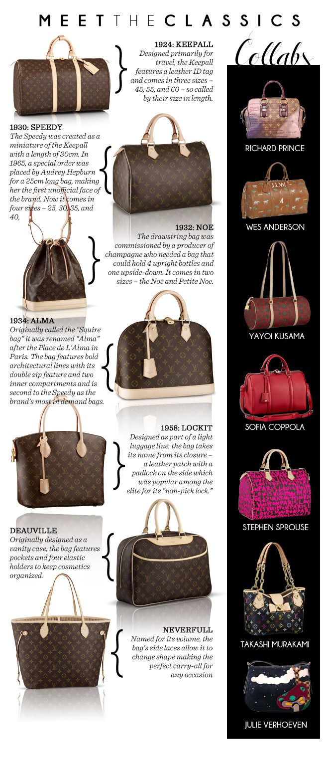 Louis Vuitton clipart famous fashion Report Stylebible Style Pinterest 25+