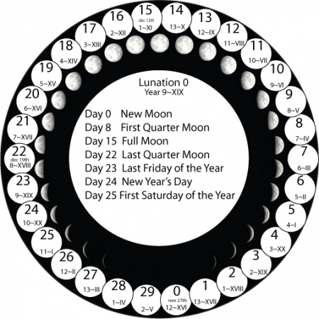 Lunar clipart new moon Lunar varies month the Moon