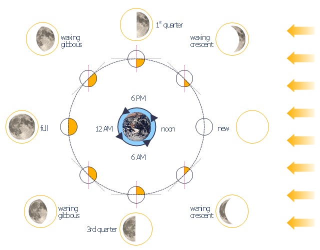 Lunar clipart phase the moon Moon Earth phase the moon
