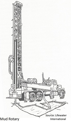 Machine clipart borewell Drill Water a  Well