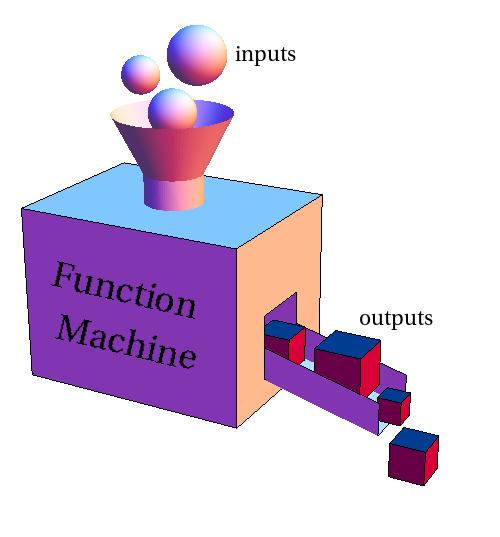 Machine clipart function machine Image: machine machine Function Function