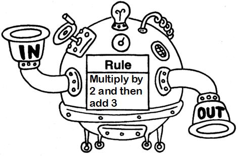 Machine clipart function machine Machines Function