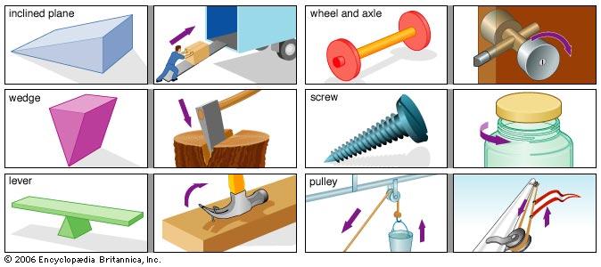 Machine clipart simple machine Elementary Simple Machines Simple Machines