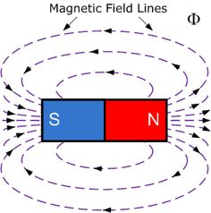 Magnetism clipart Magnetism like Cliparts if know