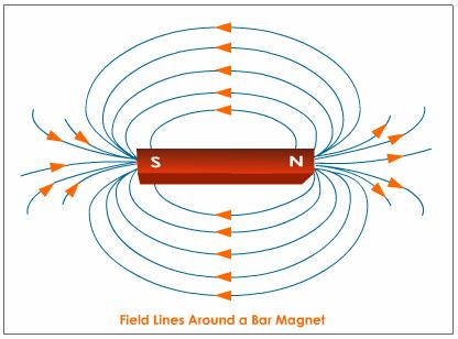 Magnetism clipart bar magnet Image Why do have least