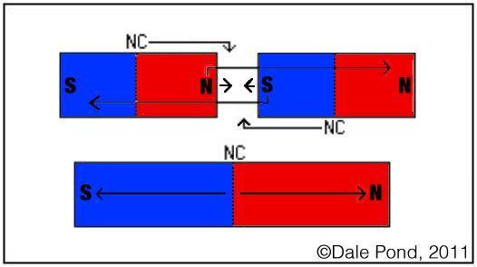 Magnetism clipart bar magnet Bar magnet magnet (click SVPwiki