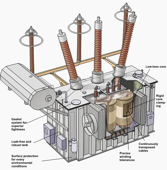 Drawn power line electrical transformer 609 on images and Magnetism
