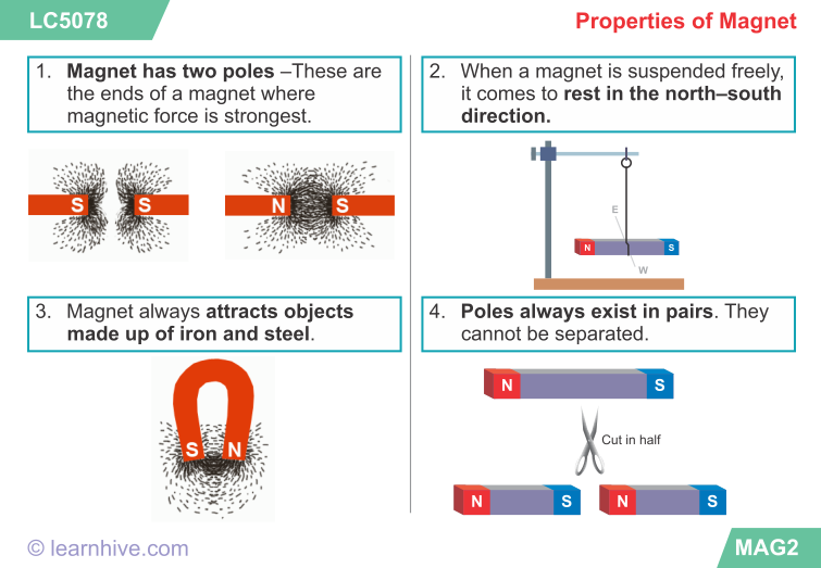 Magnetism clipart physics class Physics ICSE  Physics Learnhive