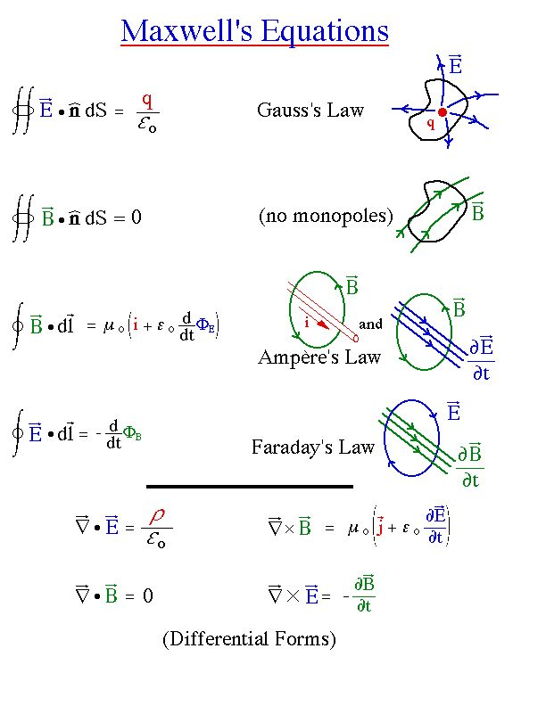 Magnetism clipart physics equation Electricity Maxwell's electo best Magnetism