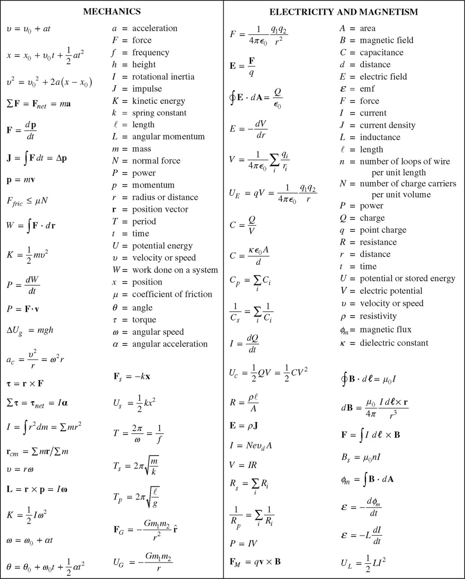 Magnetism clipart physics equation The  C ADVANCED PLACEMENT